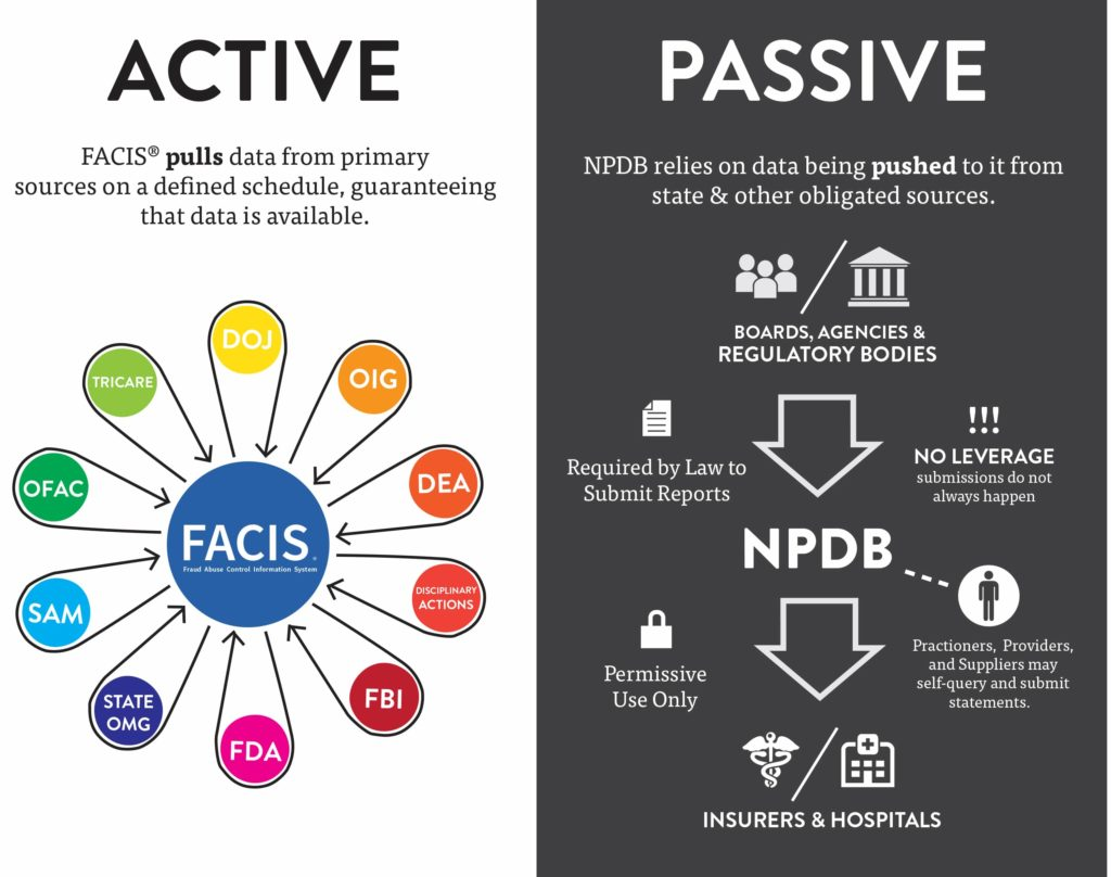 chart showing FACIS vs NPDB pulling data versus passive data